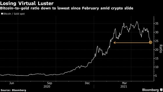 Bitcoin Loses Cachet in Its Challenge to Gold