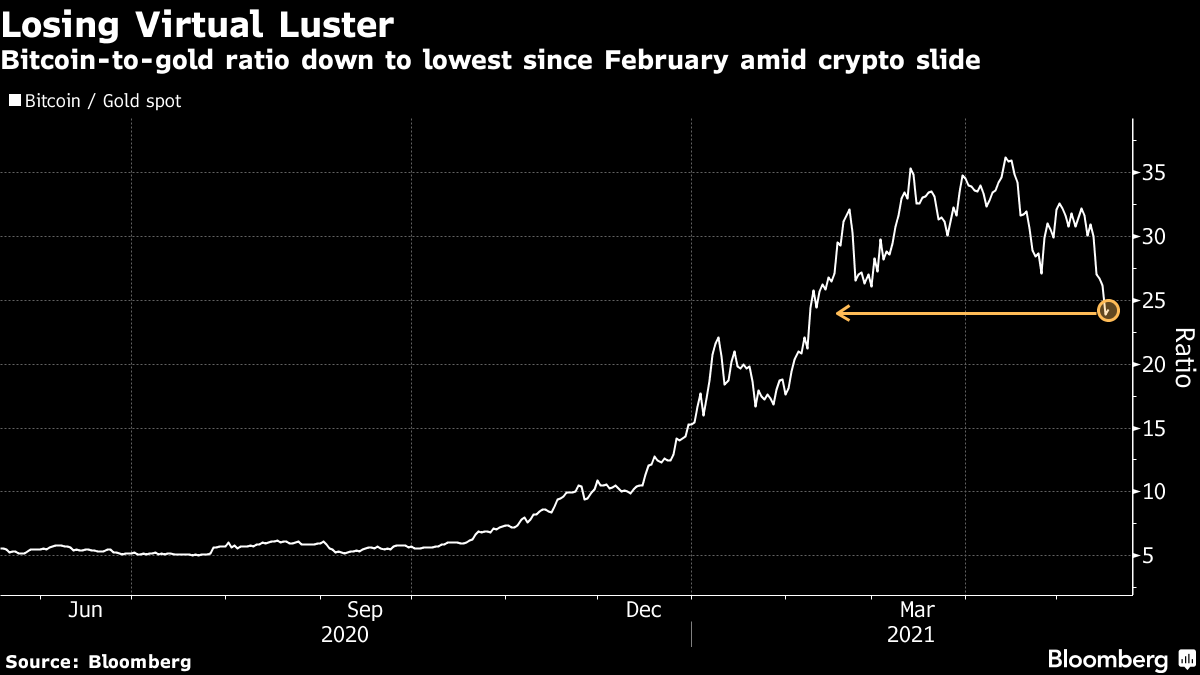 Bitcoin-to-gold ratio down to lowest since February amid crypto slide