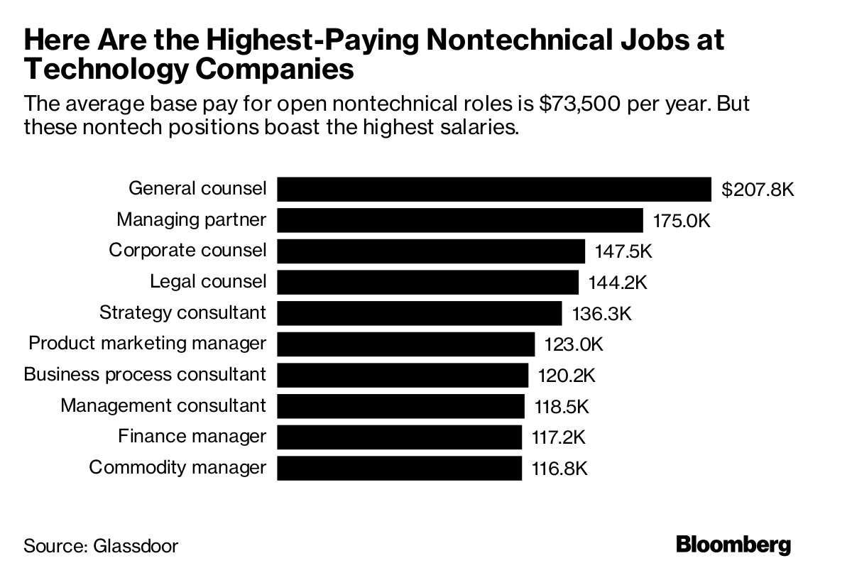 Want To Work In Tech You Dont Need Know How Code Bloomberg Electrical Wiring Salary Source Glassdoor