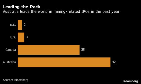 Australia's Latest Resources Boom Is Driving a Surge In IPOs