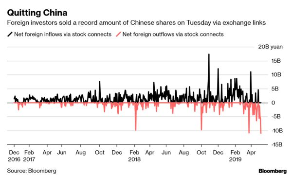 Foreigners Dump Record Chinese Stocks on Trade War Woes