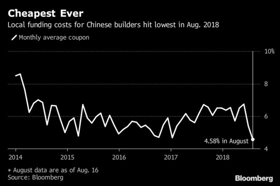 Chinese Property Developers Tap Onshore Bonds at the Cheapest Price Tag Ever
