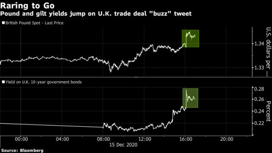 Pound Jumps as Jittery Traders Seize on Brexit-Deal Chatter