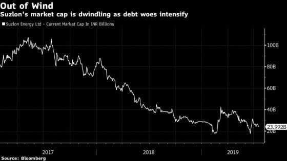India Turbine Maker Slumps After Missing Dollar Bond Payment