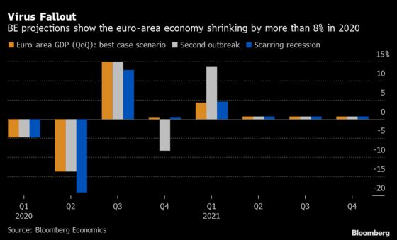Mega GDP Hit Means Help Euro Area's South or Risk Crisis