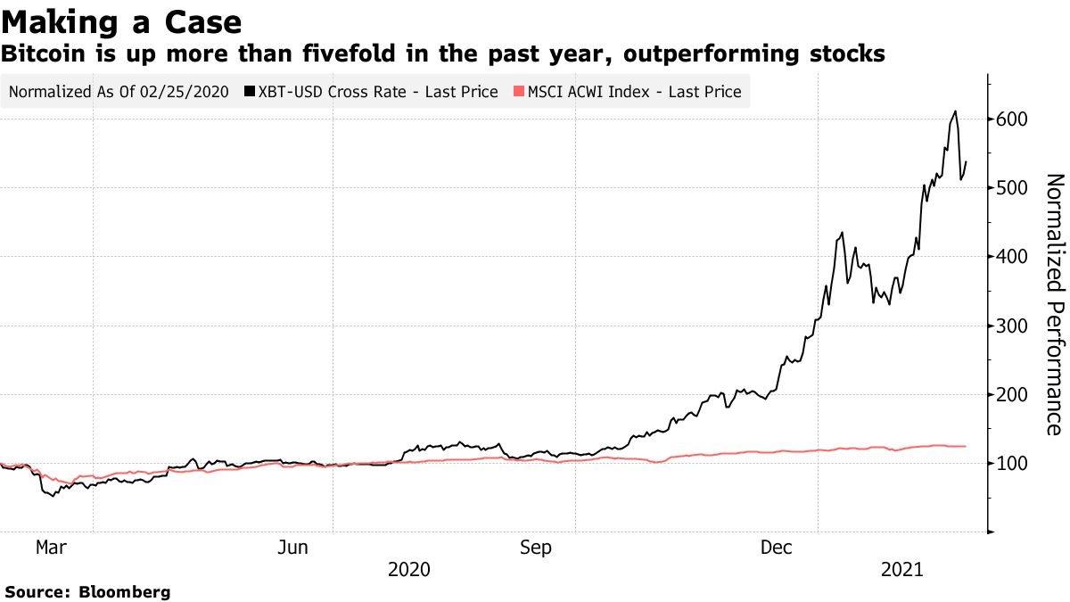 Bitcoin is up more than fivefold in the past year, outperforming stocks