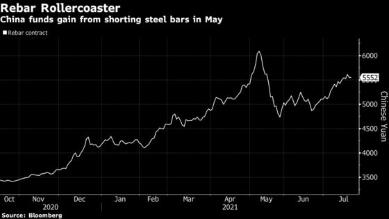 Top Hedge Fund Gains 400% as China Battles Commodity Prices