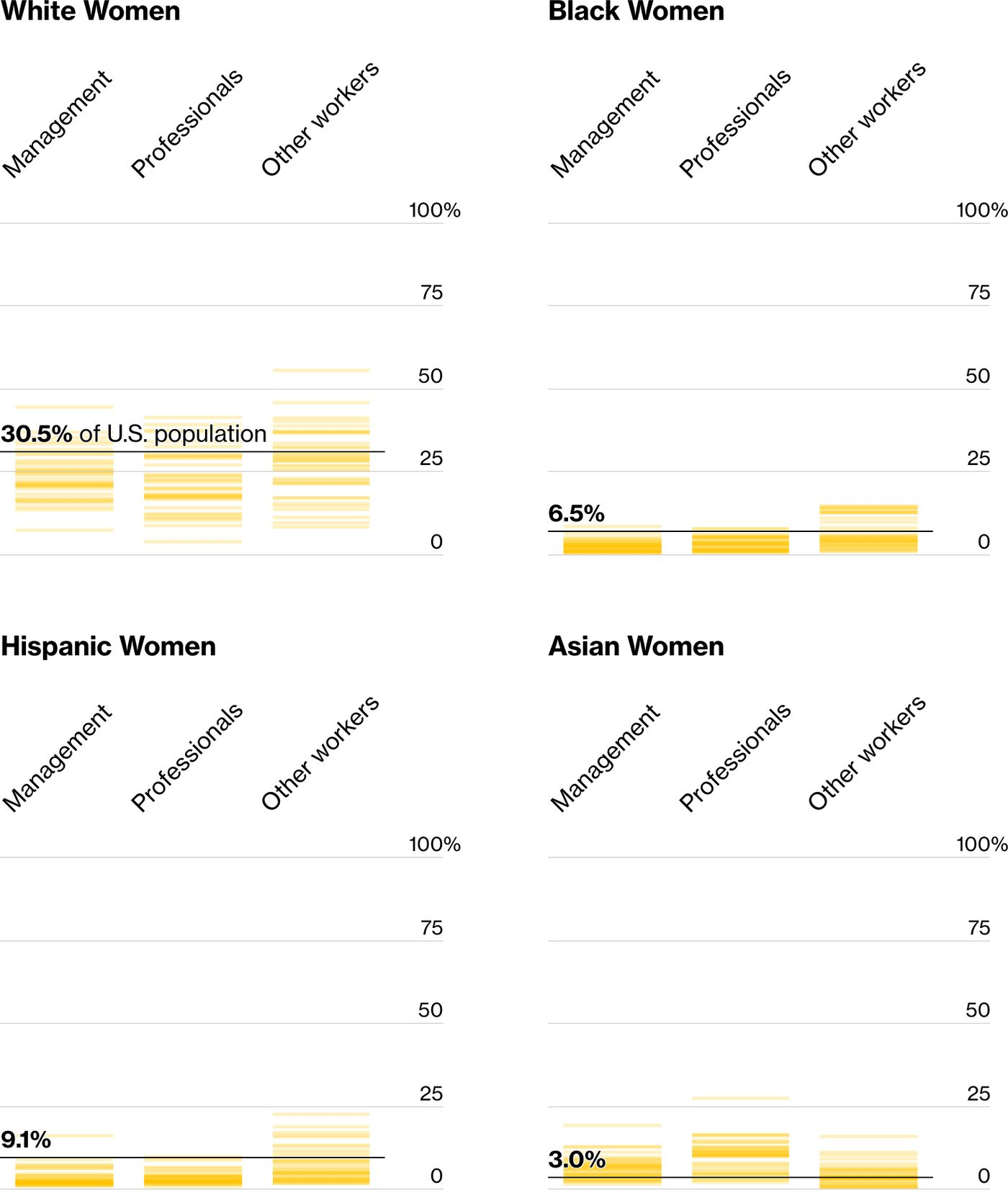 Graphic: Lagging Behind on Representation for Women of Color