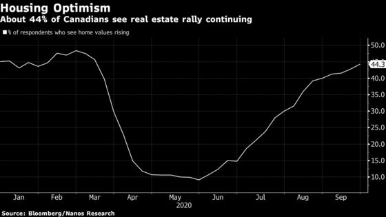 Optimism About Canadian Housing Market Climbs Even Amid 2nd Wave