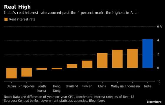 Asia's Highest Real Rates May Push RBI Chief to Ease Policy