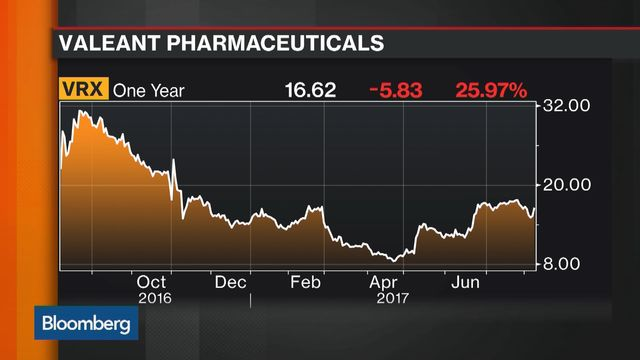 Valeant Higher After Q2 Report