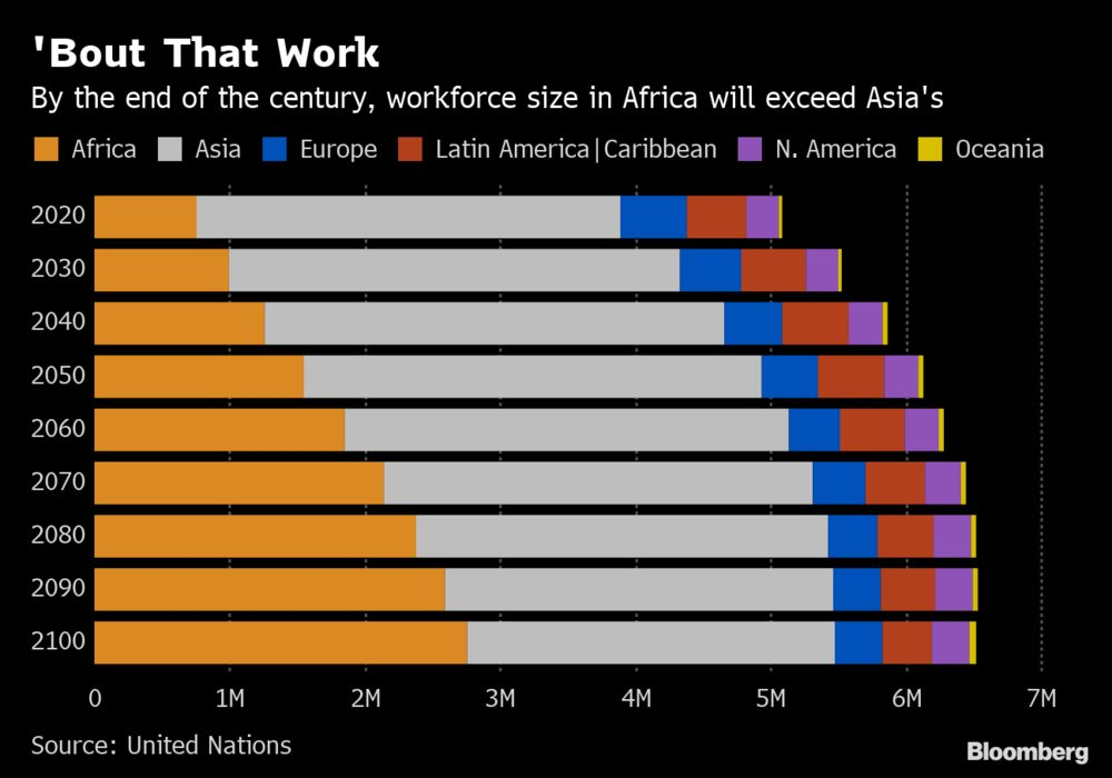 Youthful Africa to Overtake Aging Asia in Workforce - Bloomberg