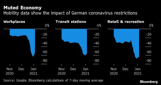 Germany's Deep Fiscal Pockets Are Keeping a Recovery in Sight