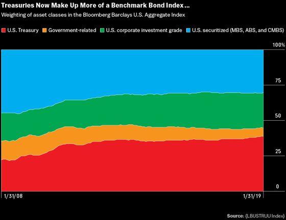 Supercycle in U.S. Debt Helps to Curb Treasury Borrowing Costs