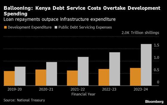 Kenya Lawmakers Balk as Debt Servicing Costs Jump to $11 Billion