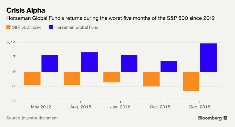 A Short Seller Bets It All on a Spectacular Market Crash - Bloomberg