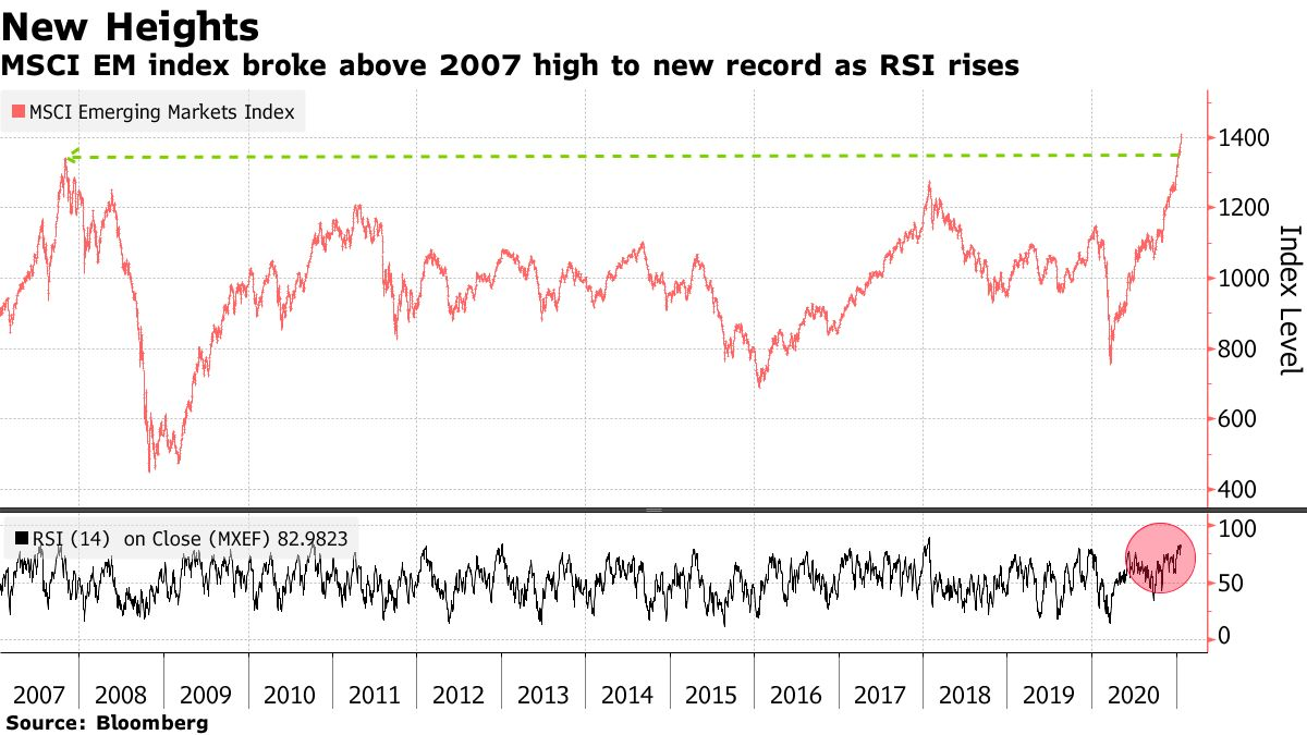 MSCI EM index broke above 2007 high to new record as RSI rises