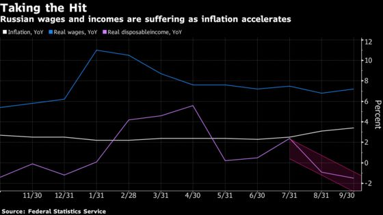 Inflation Stalking Russia Adds to 'Hopelessness' Among Consumers