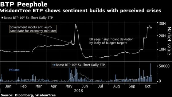Bears Are Betting Against Italy Bonds With 5-Times Leverage