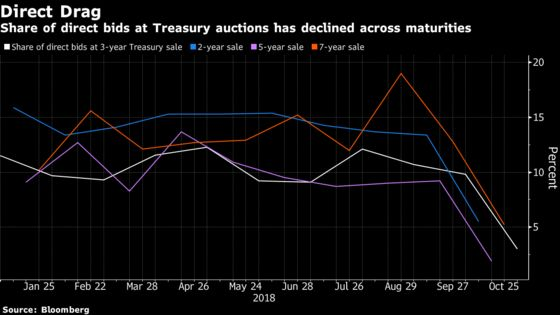 Treasury Auctions' Fading Direct Bid Has Foreign Demand in Focus