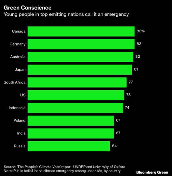 Teenagers Are theMost Convinced There's a Climate Emergency