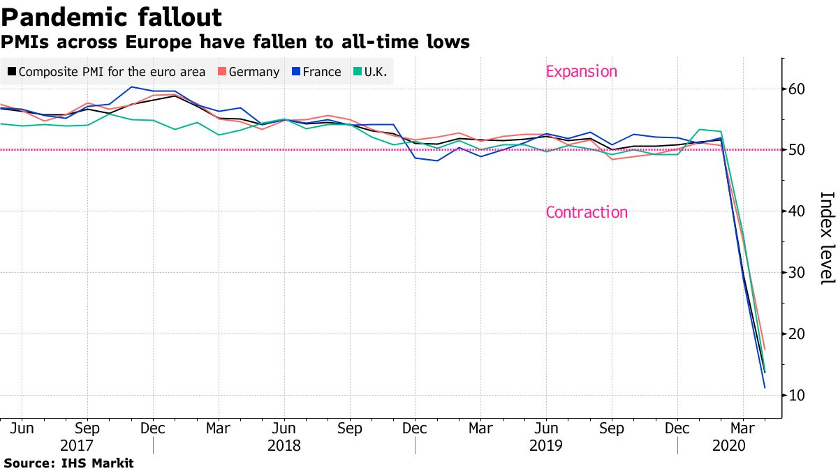 PMIs across Europe have fallen to all-time lows