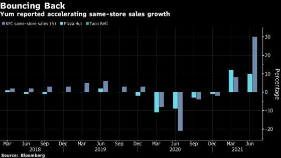 Yum Sales Surpass Wall Street Estimates Across Its Brands
