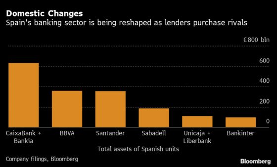 Unicaja to Buy Rival Liberbank in Boost to Spanish Deals
