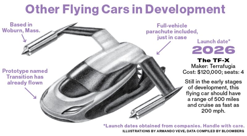 new flying car release dateWelcome to Larry Pages Secret Flying Car Factories  Bloomberg