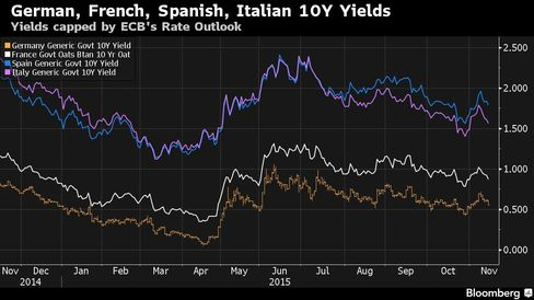 Yields capped by ECB's Rate Outlook