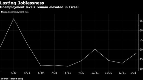 Israel Frets Lasting Unemployment Will Scar Vaccine's Success
