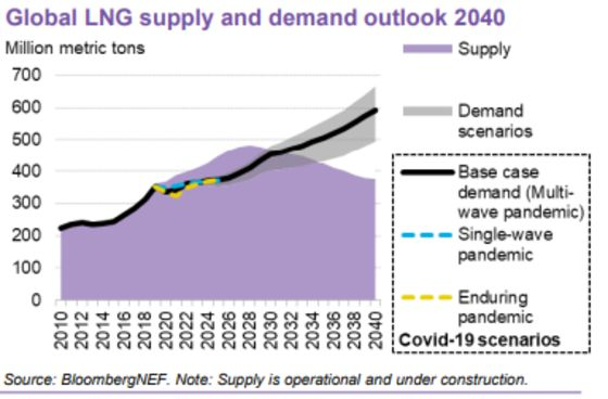 Gas Shippers Seek Profit From 'Carbon-Neutral' Fuel