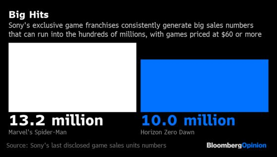PlayStation Dominates Xbox and Will for Years to Come