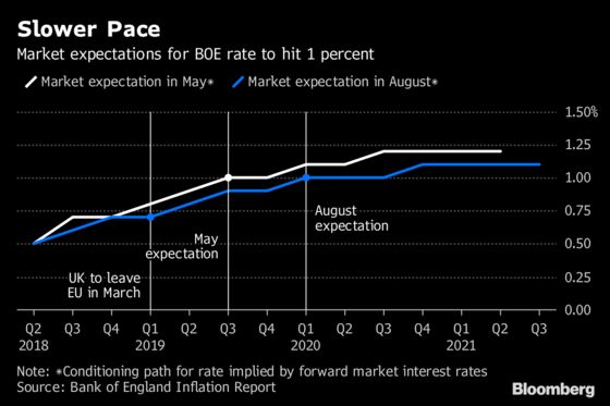 Carney Hikes Rate in What May Be Final Pre-Brexit Push