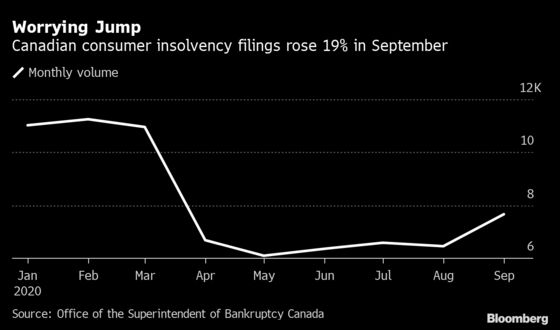 Jump in Insolvencies Heralds Pandemic Hit to Canadian Households