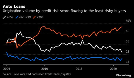 U.S. Households Borrow More Than Ever, Just Not on Credit Cards