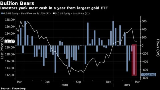 Largest Gold ETF Shrinks Most in Year as Trade Tensions Ease