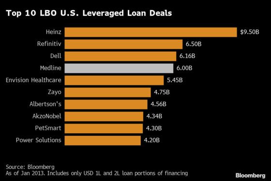 Medline's $6 Billion Loan Is Largest LBO Funding Deal Since 2018