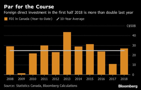 Foreign Investment Holds Steady in Canada Despite U.S. Tax Cuts
