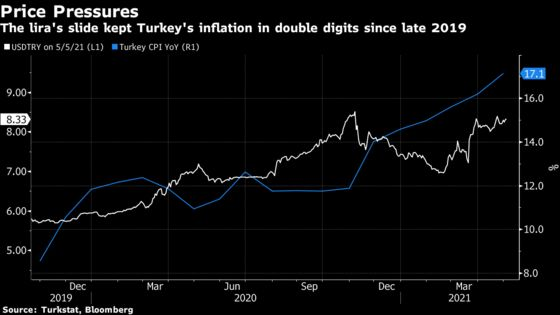Turkey Holds Rates as Central Banker Bets Inflation Peaked