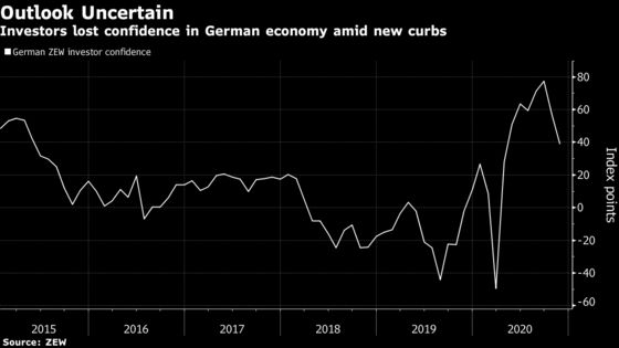 Investors Lose Confidence in German Economy After Virus Curbs