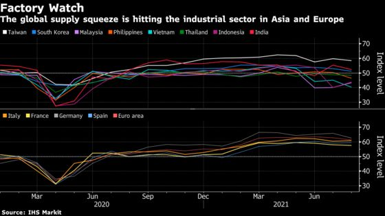 Global Supply Squeeze and Delta Virus Rip Through Factories