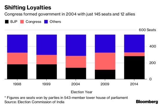 Modi Suddenly Looks Vulnerable in 2019 Heading Into Trust Vote