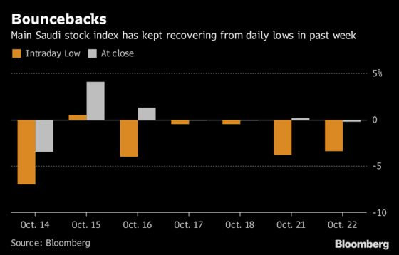 For Volatile Saudi Stocks, a Happy Ending Is Likely Every Day