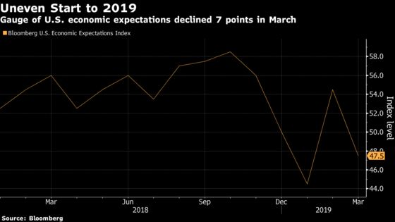 Economic Expectations of U.S. Consumers Resumed Decline in March