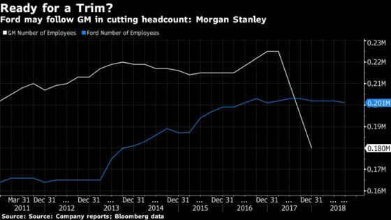 Morgan Stanley Predicts Ford to Cut 25,000 Jobs in Overhaul