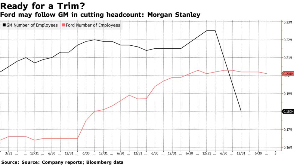 Morgan Stanley Predicts Ford to Cut 25,000 Jobs in Overhaul - Bloomberg