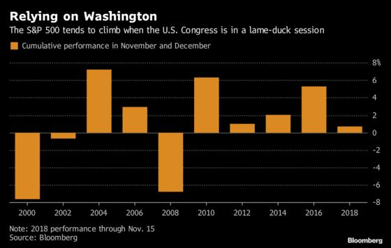 Lame Duck Session in U.S. Congress May Be Good for Stocks
