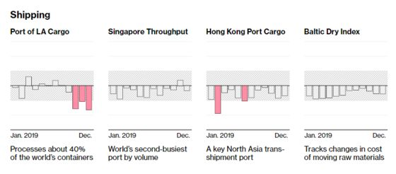Global Shipping Gauges Bottom Out Steaming Toward Calmer Waters