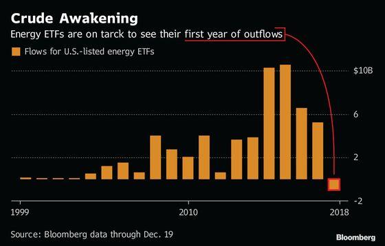 BlackRock Energy ETF Sends Big Investor Fleeing as Oil Slumps